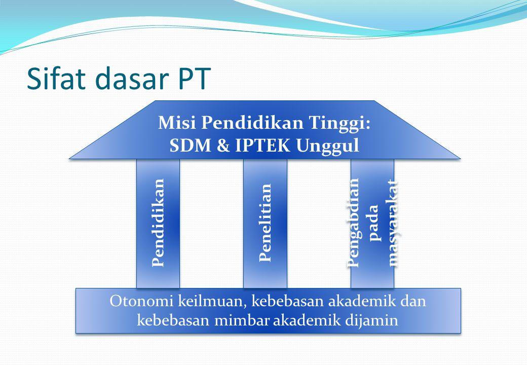 Sifat dasar PT Otonomi keilmuan, kebebasan akademik dan kebebasan mimbar akademik dijamin Pendidikan Penelitian Pengabdian pada masyarakat Misi Pendidikan Tinggi: SDM & IPTEK Unggul Misi Pendidikan Tinggi: SDM & IPTEK Unggul