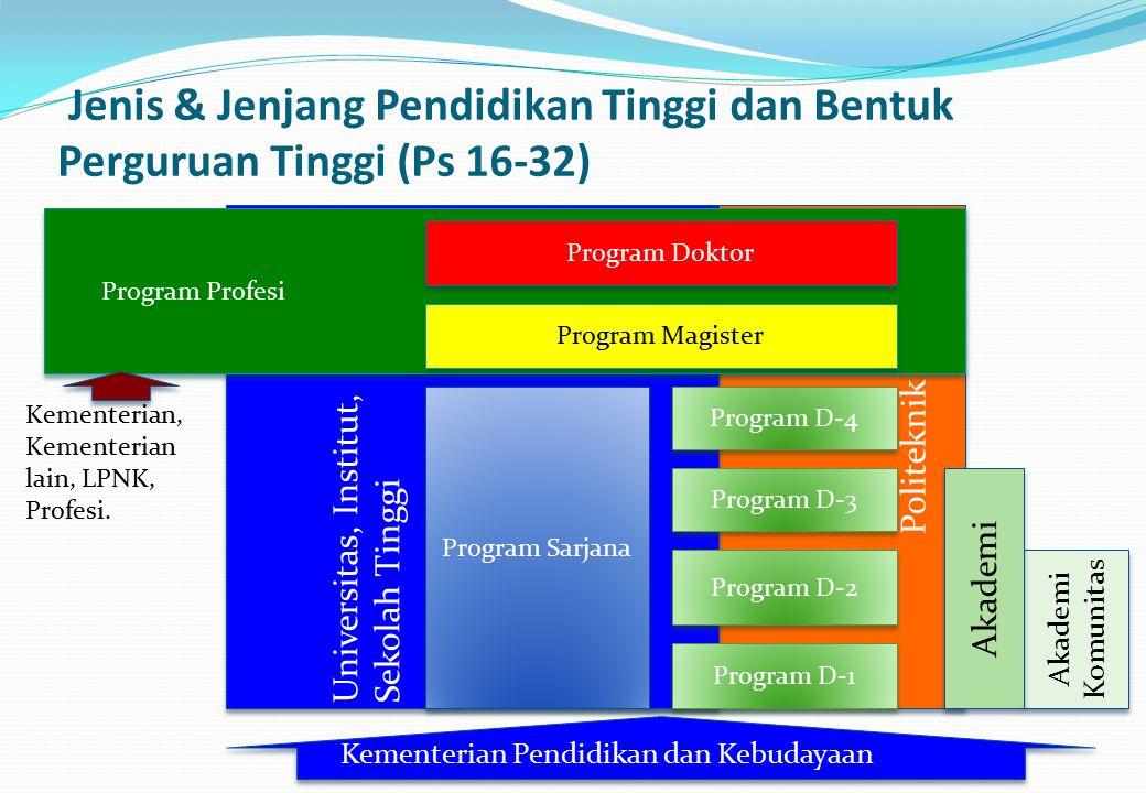 Politeknik Universitas, Institut, Sekolah Tinggi Universitas, Institut, Sekolah Tinggi Program Profesi Akademi Komunitas Akademi Jenis & Jenjang Pendi