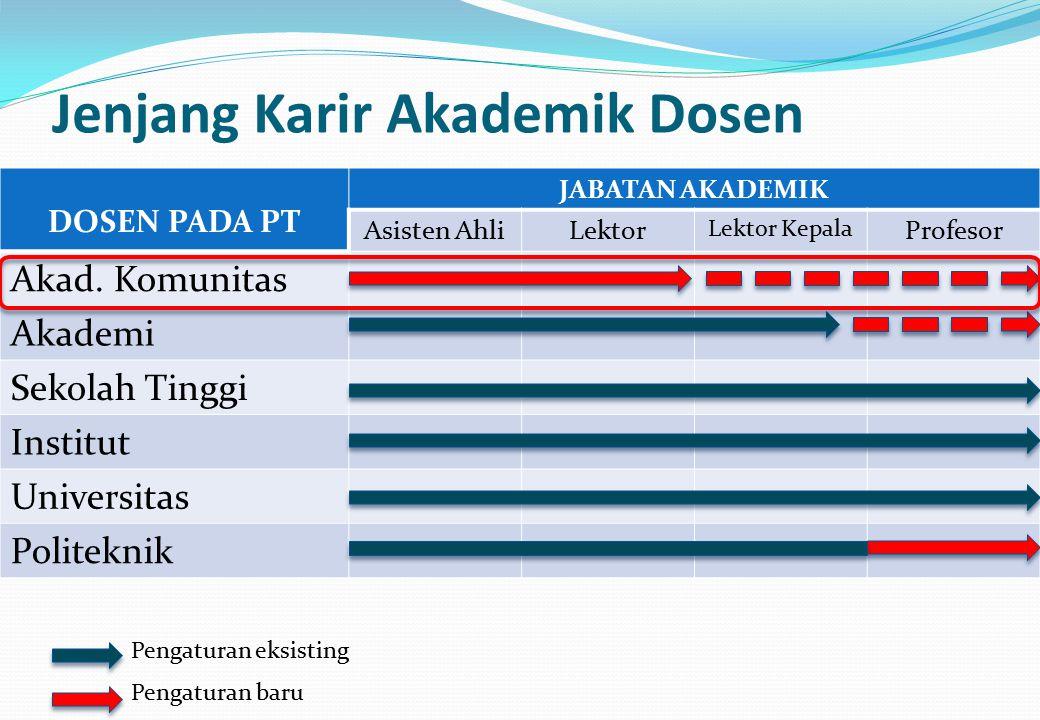 Jenjang Karir Akademik Dosen DOSEN PADA PT JABATAN AKADEMIK Asisten AhliLektor Lektor Kepala Profesor Akad.