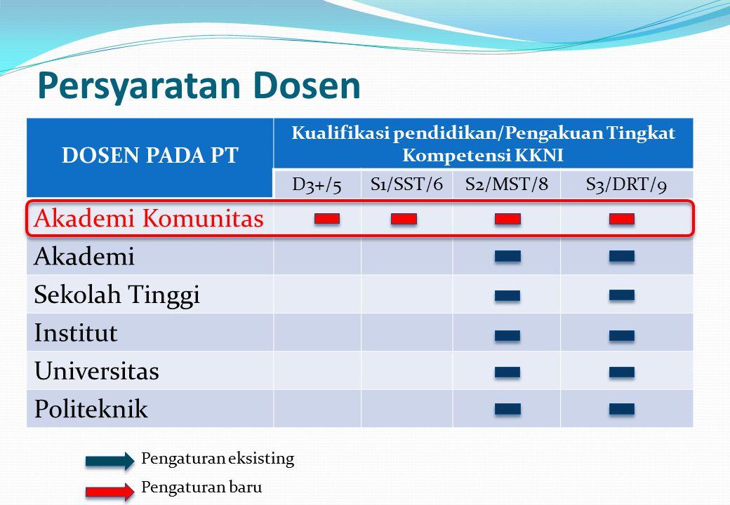 Persyaratan Dosen DOSEN PADA PT Kualifikasi pendidikan/Pengakuan Tingkat Kompetensi KKNI D3+/5S1/SST/6S2/MST/8S3/DRT/9 Akademi Komunitas Akademi Sekol