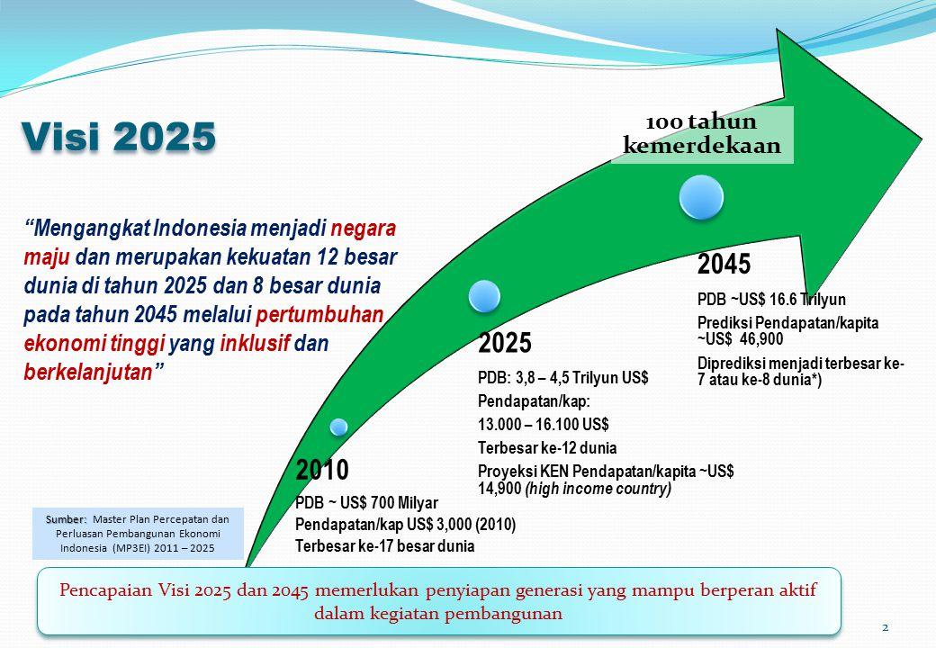 Visi 2025 2010 PDB ~ US$ 700 Milyar Pendapatan/kap US$ 3,000 (2010) Terbesar ke-17 besar dunia 2025 PDB: 3,8 – 4,5 Trilyun US$ Pendapatan/kap: 13.000