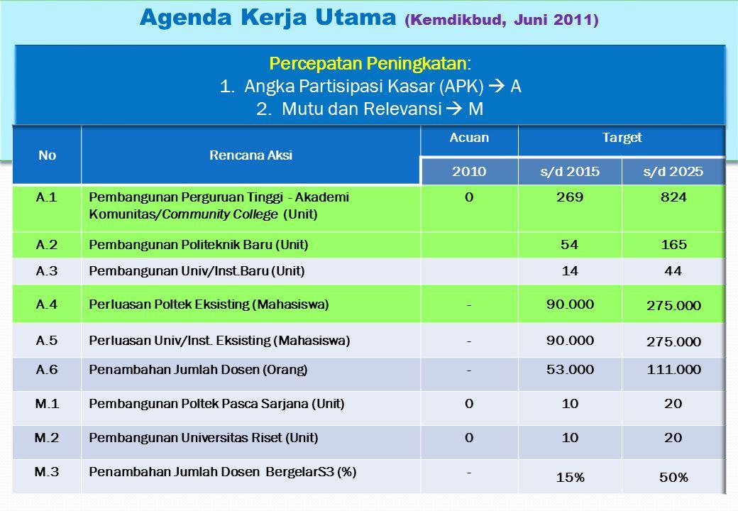 Agenda Kerja Utama (Kemdikbud, Juni 2011) Percepatan Peningkatan: 1.Angka Partisipasi Kasar (APK)  A 2.Mutu dan Relevansi  M Percepatan Peningkatan: