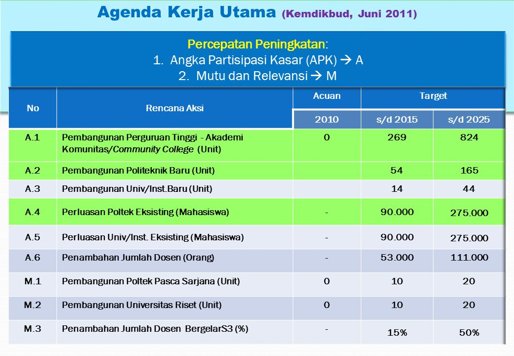 Agenda Kerja Utama (Kemdikbud, Juni 2011) Percepatan Peningkatan: 1.Angka Partisipasi Kasar (APK)  A 2.Mutu dan Relevansi  M Percepatan Peningkatan: 1.Angka Partisipasi Kasar (APK)  A 2.Mutu dan Relevansi  M