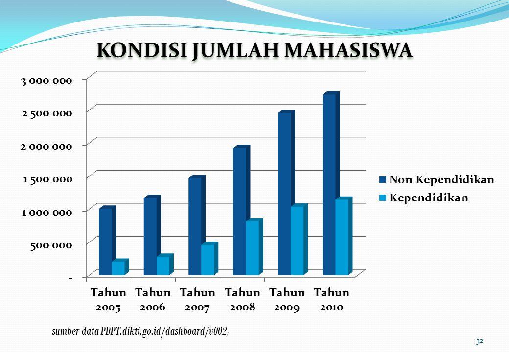 KONDISI JUMLAH MAHASISWA sumber data PDPT.dikti.go.id/dashboard/v002 / 32