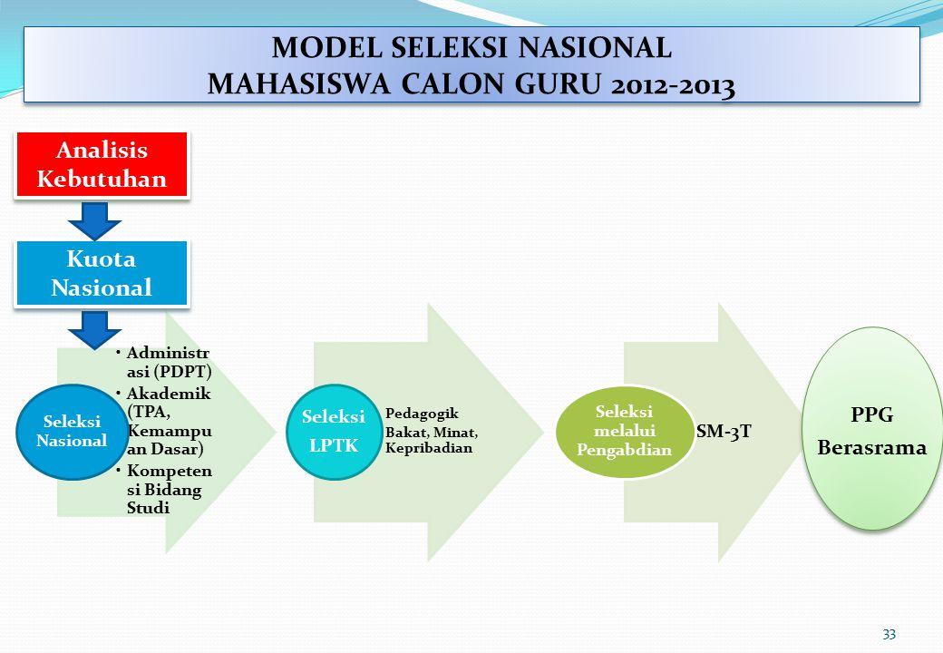 MODEL SELEKSI NASIONAL MAHASISWA CALON GURU 2012-2013 Administr asi (PDPT) Akademik (TPA, Kemampu an Dasar) Kompeten si Bidang Studi Seleksi Nasional