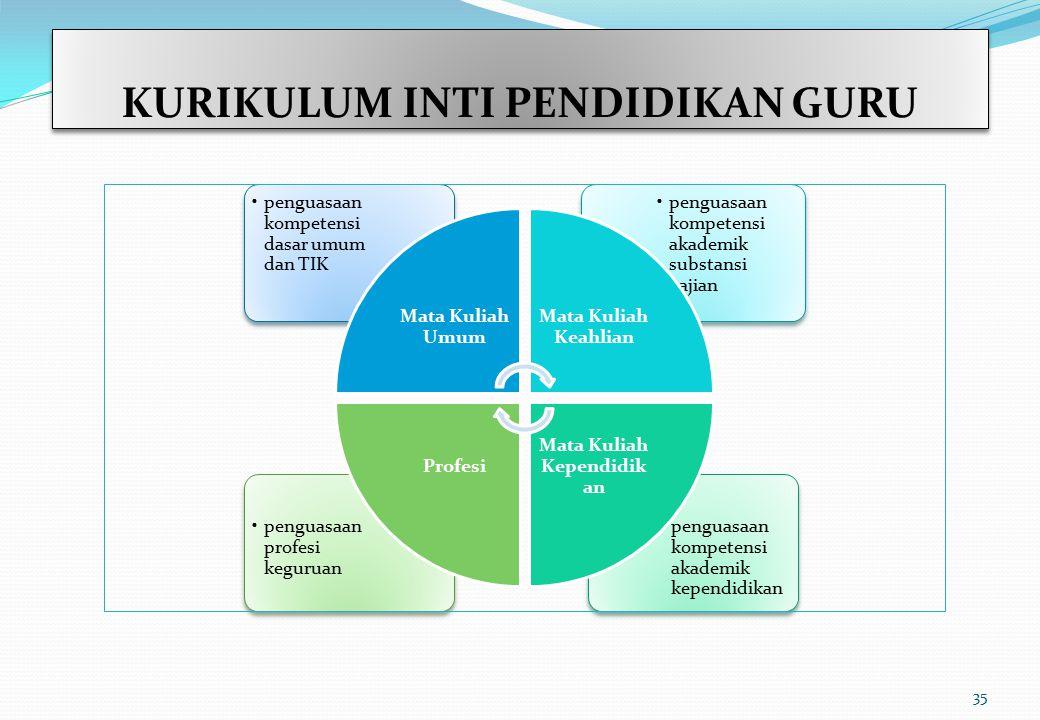 KURIKULUM INTI PENDIDIKAN GURU penguasaan kompetensi akademik kependidikan penguasaan profesi keguruan penguasaan kompetensi akademik substansi kajian
