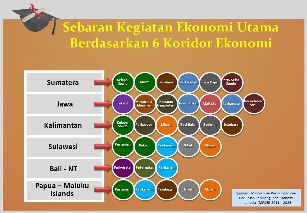 Sebaran Kegiatan Ekonomi Utama Berdasarkan 6 Koridor Ekonomi Karet Sumatera Jawa Kalimantan Sulawesi Bali - NT Papua – Maluku Islands Kelapa Sawit Tek