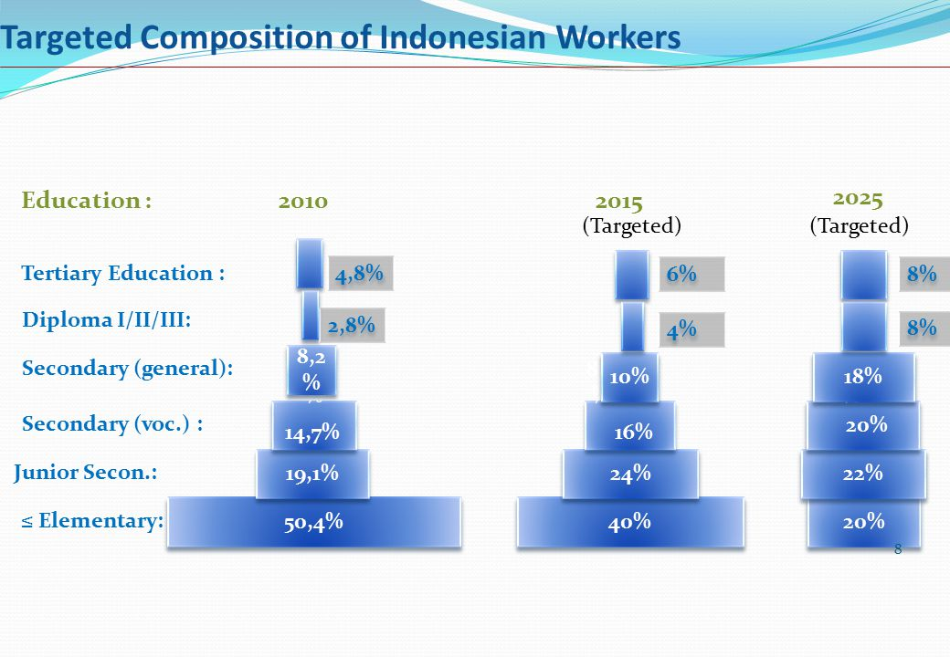 Targeted Composition of Indonesian Workers 40% 24% Secondary (voc.) : Secondary (general): Diploma I/II/III: 16% Junior Secon.: ≤ Elementary: Tertiary