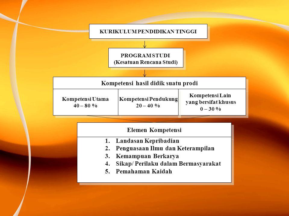 KURIKULUM PENDIDIKAN TINGGI PROGRAM STUDI (Kesatuan Rencana Studi) PROGRAM STUDI (Kesatuan Rencana Studi) Kompetensi hasil didik suatu prodi Kompetens