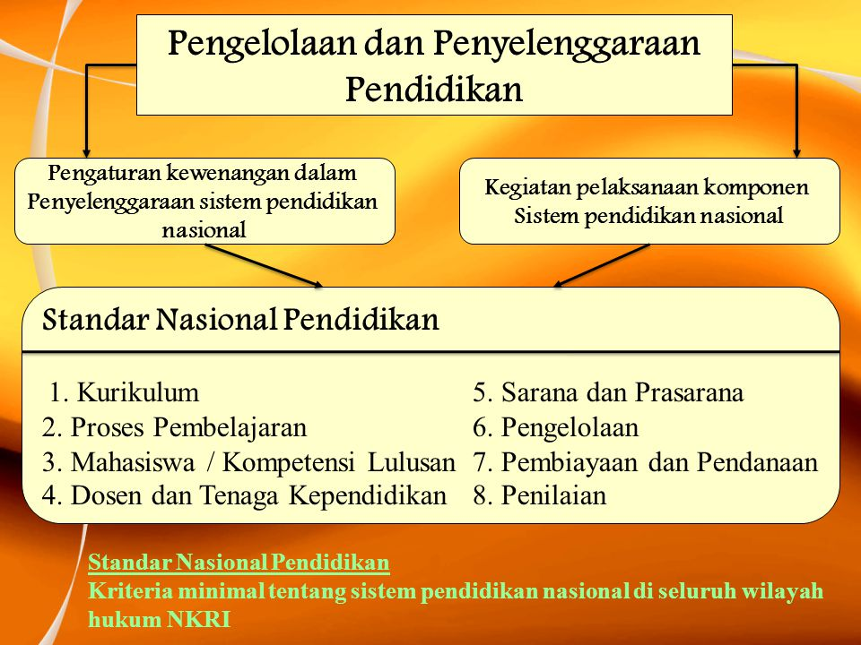 Pengelolaan dan Penyelenggaraan Pendidikan Standar Nasional Pendidikan 1. Kurikulum 5. Sarana dan Prasarana 2. Proses Pembelajaran6. Pengelolaan 3. Ma