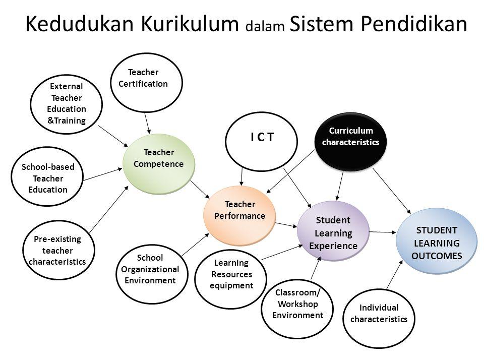 Kedudukan Kurikulum dalam Sistem Pendidikan Individual characteristics Student Learning Experience Curriculum characteristics Classroom/ Workshop Envi
