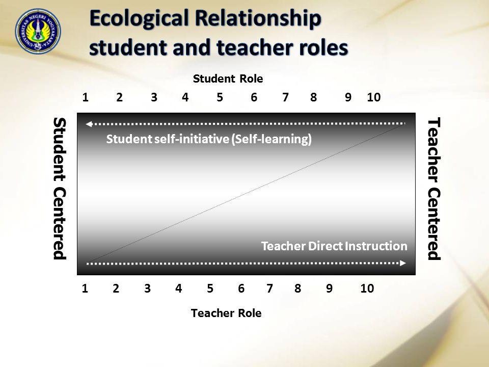 1 2 3 4 5 6 7 8 9 10 Student self-initiative (Self-learning) Teacher Direct Instruction Student Role Teacher Role Student CenteredTeacher Centered