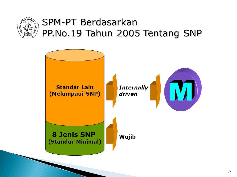 17 8 Jenis SNP (Standar Minimal) Standar Lain (Melampaui SNP) Wajib Internally driven SPM-PT Berdasarkan PP.No.19 Tahun 2005 Tentang SNP