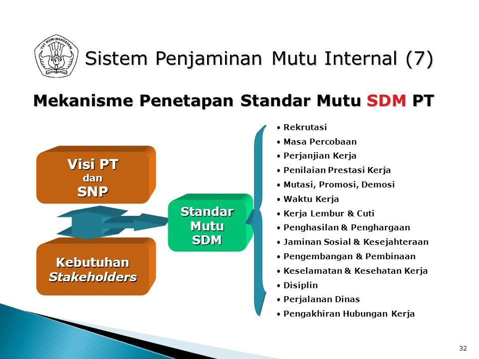 32 Sistem Penjaminan Mutu Internal (7) Mekanisme Penetapan Standar Mutu SDM PT KebutuhanStakeholders Visi PT danSNP StandarMutuSDM Rekrutasi Masa Percobaan Perjanjian Kerja Penilaian Prestasi Kerja Mutasi, Promosi, Demosi Waktu Kerja Kerja Lembur & Cuti Penghasilan & Penghargaan Jaminan Sosial & Kesejahteraan Pengembangan & Pembinaan Keselamatan & Kesehatan Kerja Disiplin Perjalanan Dinas Pengakhiran Hubungan Kerja