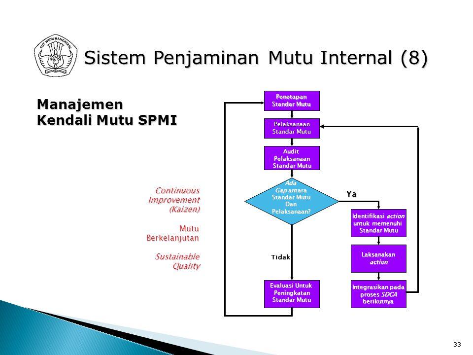 33 Sistem Penjaminan Mutu Internal (8) Manajemen Kendali Mutu SPMI Penetapan Standar Mutu AuditPelaksanaan Ada Gap antara Standar Mutu DanPelaksanaan.