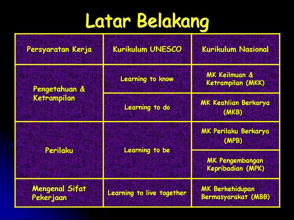 Anwar Ma'ruf/20077 Latar Belakang Persyaratan Kerja Era Global  Knowledge & Skill Computing Computing Analysis Analysis Sintesis Sintesis Management