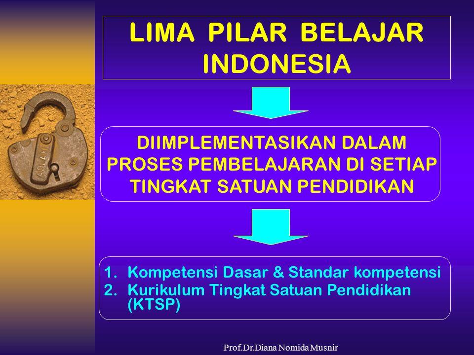 Prof.Dr.Diana Nomida Musnir LIMA PILAR BELAJAR INDONESIA DIIMPLEMENTASIKAN DALAM PROSES PEMBELAJARAN DI SETIAP TINGKAT SATUAN PENDIDIKAN 1.Kompetensi
