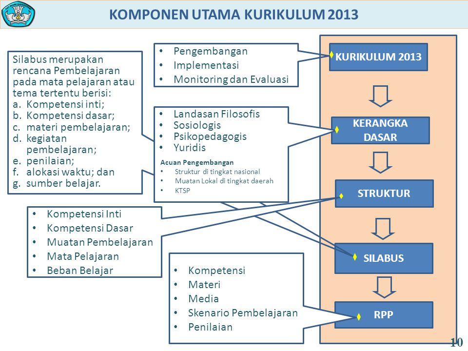 KOMPONEN UTAMA KURIKULUM 2013 SILABUS Silabus merupakan rencana Pembelajaran pada mata pelajaran atau tema tertentu berisi: a.Kompetensi inti; b.Kompe