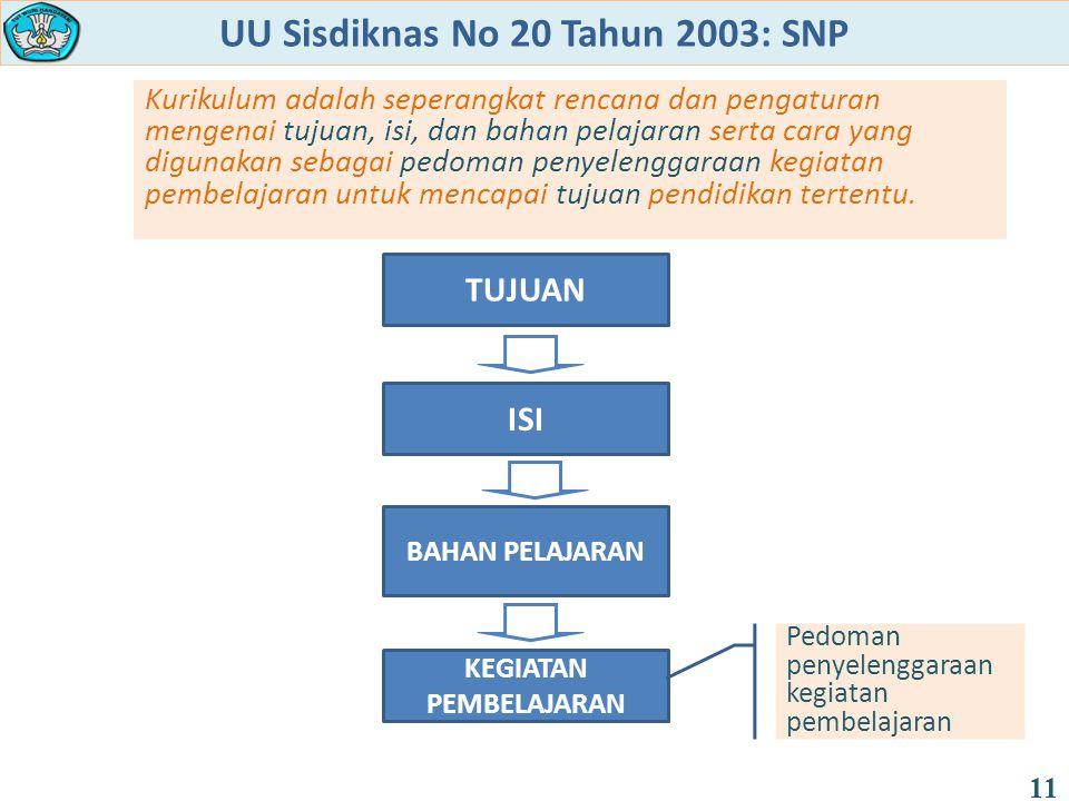 UU Sisdiknas No 20 Tahun 2003: SNP Kurikulum adalah seperangkat rencana dan pengaturan mengenai tujuan, isi, dan bahan pelajaran serta cara yang digun