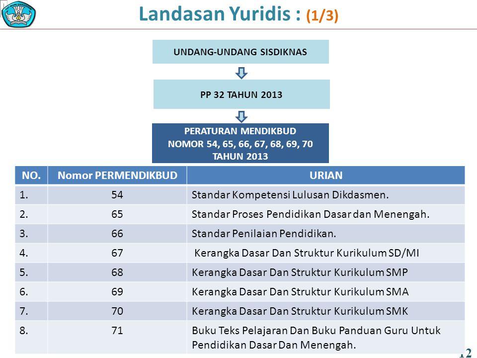 Landasan Yuridis : (1/3) 12 UNDANG-UNDANG SISDIKNAS PP 32 TAHUN 2013 PERATURAN MENDIKBUD NOMOR 54, 65, 66, 67, 68, 69, 70 TAHUN 2013 NO.Nomor PERMENDI