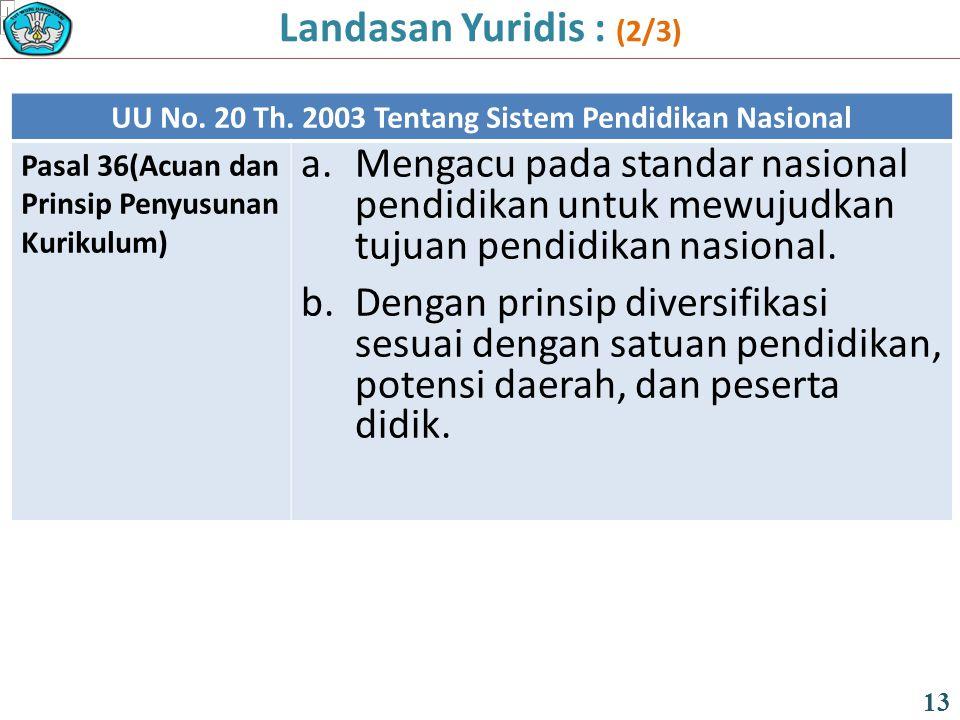 UU No. 20 Th. 2003 Tentang Sistem Pendidikan Nasional Pasal 36(Acuan dan Prinsip Penyusunan Kurikulum) a.Mengacu pada standar nasional pendidikan untu