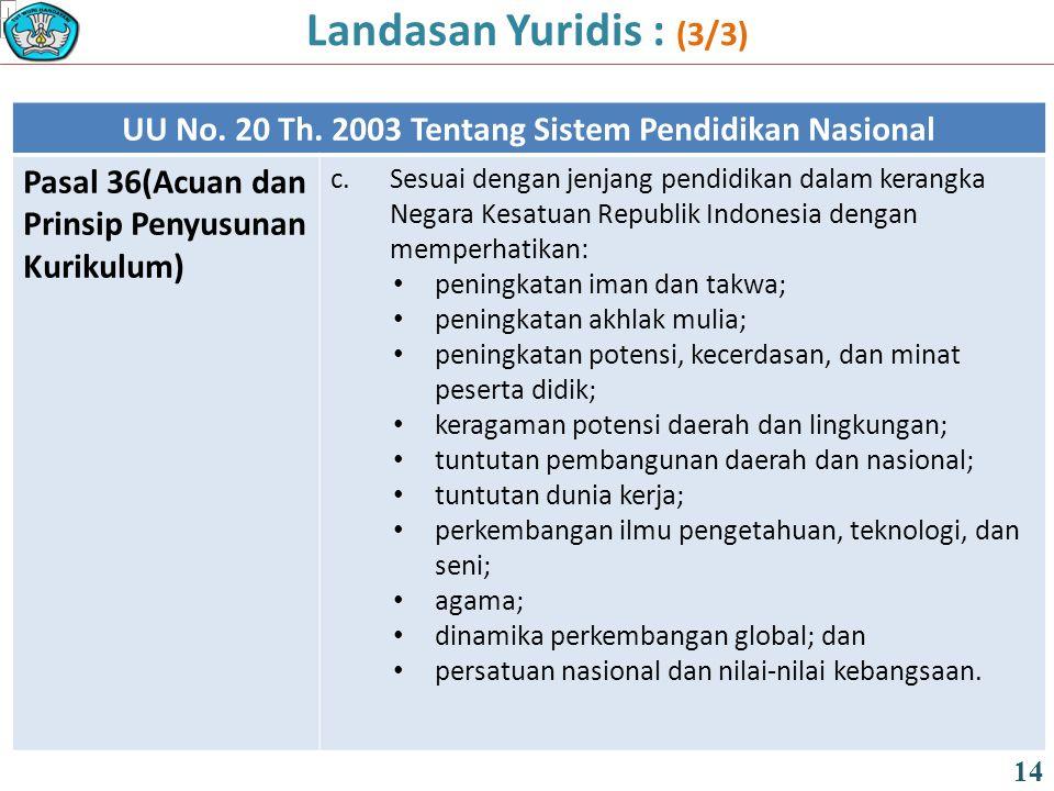 UU No. 20 Th. 2003 Tentang Sistem Pendidikan Nasional Pasal 36(Acuan dan Prinsip Penyusunan Kurikulum) c.Sesuai dengan jenjang pendidikan dalam kerang