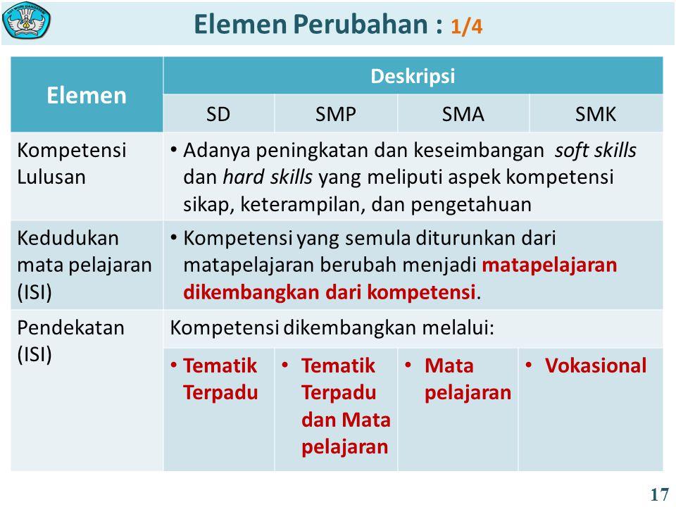 Elemen Deskripsi SDSMPSMASMK Kompetensi Lulusan Adanya peningkatan dan keseimbangan soft skills dan hard skills yang meliputi aspek kompetensi sikap,