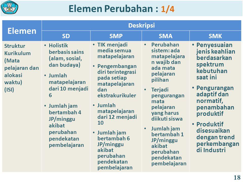 Elemen Deskripsi SDSMPSMASMK Struktur Kurikulum (Mata pelajaran dan alokasi waktu) (ISI) Holistik berbasis sains (alam, sosial, dan budaya) Jumlah mat