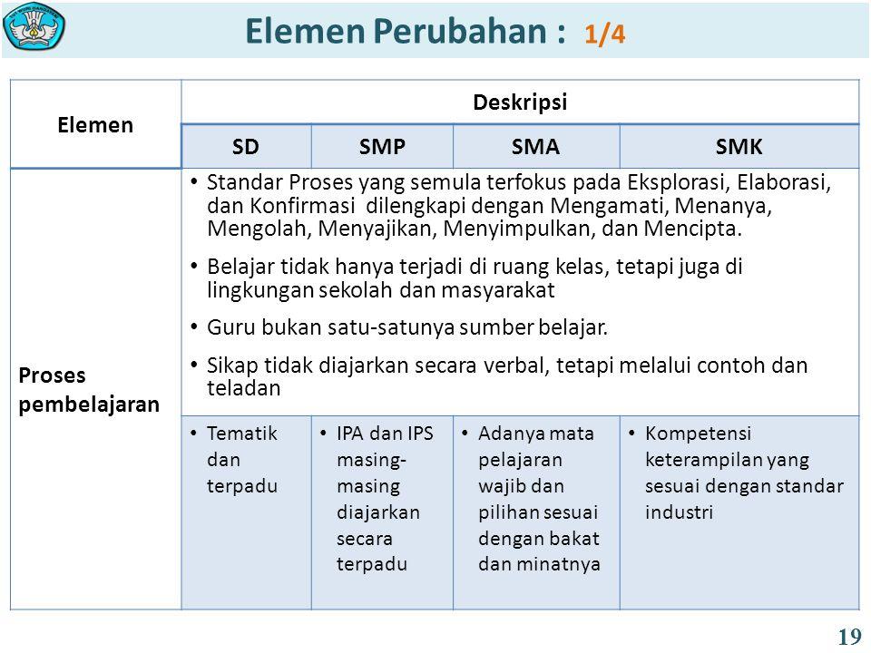 Elemen Deskripsi SDSMPSMASMK Proses pembelajaran Standar Proses yang semula terfokus pada Eksplorasi, Elaborasi, dan Konfirmasi dilengkapi dengan Meng