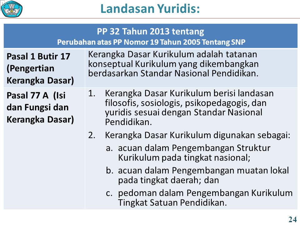 PP 32 Tahun 2013 tentang Perubahan atas PP Nomor 19 Tahun 2005 Tentang SNP Pasal 1 Butir 17 (Pengertian Kerangka Dasar) Kerangka Dasar Kurikulum adalah tatanan konseptual Kurikulum yang dikembangkan berdasarkan Standar Nasional Pendidikan.