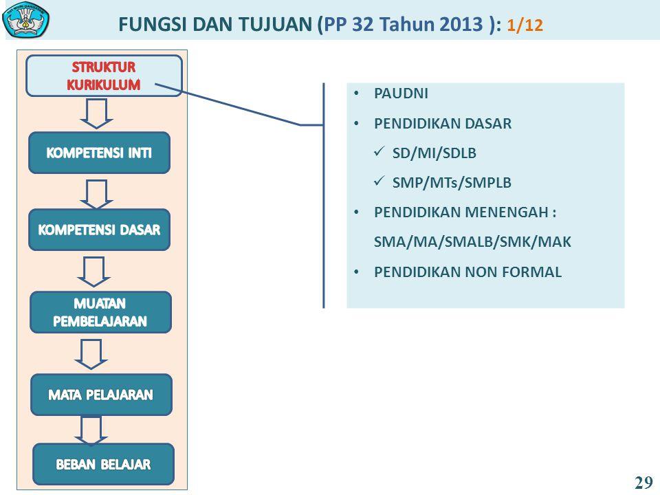 FUNGSI DAN TUJUAN (PP 32 Tahun 2013 ): 1/12 29 PAUDNI PENDIDIKAN DASAR SD/MI/SDLB SMP/MTs/SMPLB PENDIDIKAN MENENGAH : SMA/MA/SMALB/SMK/MAK PENDIDIKAN