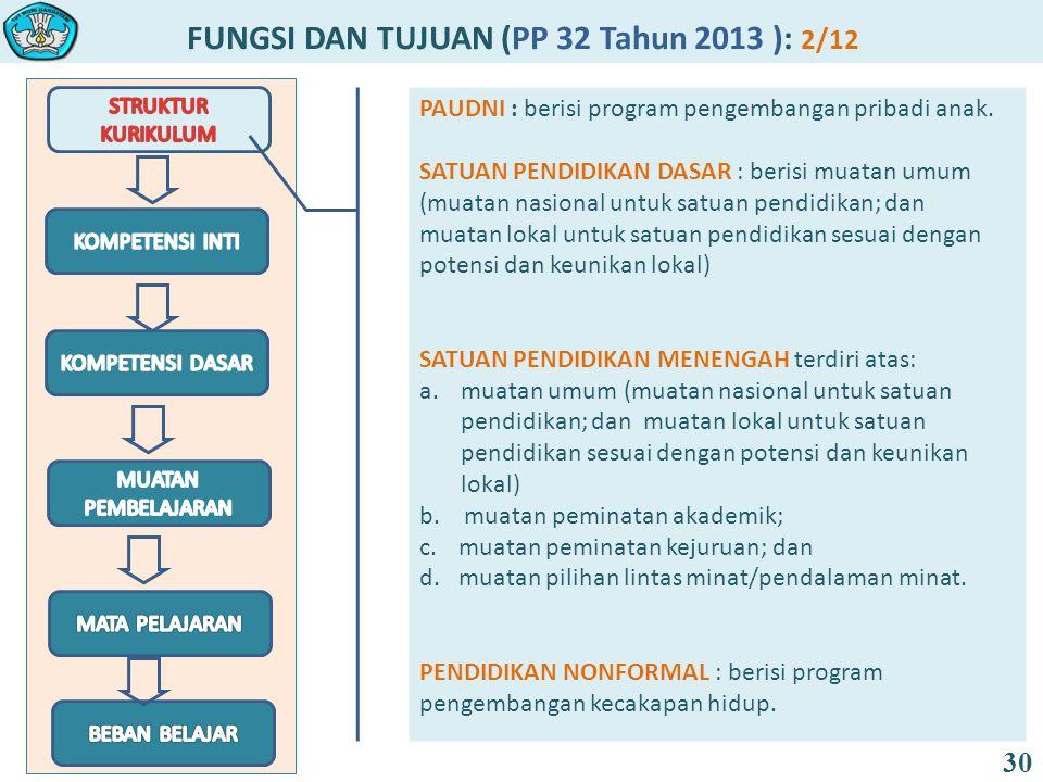 FUNGSI DAN TUJUAN (PP 32 Tahun 2013 ): 2/12 30 PAUDNI : berisi program pengembangan pribadi anak. SATUAN PENDIDIKAN DASAR : berisi muatan umum (muatan