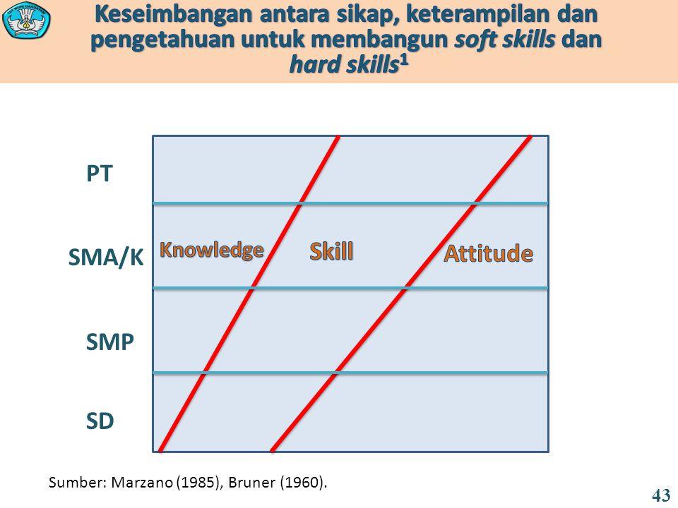 SD SMP SMA/K PT Sumber: Marzano (1985), Bruner (1960). 43