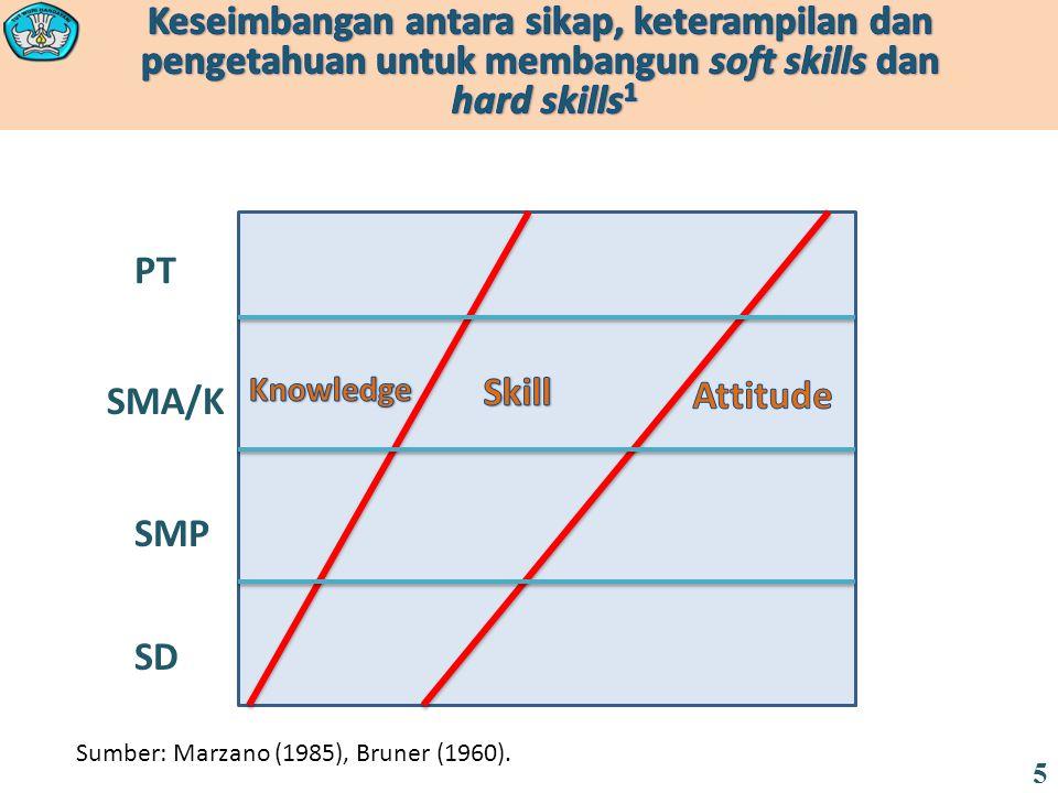 SD SMP SMA/K PT Sumber: Marzano (1985), Bruner (1960). 5