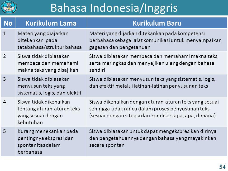 Bahasa Indonesia/Inggris NoKurikulum LamaKurikulum Baru 1Materi yang diajarkan ditekankan pada tatabahasa/struktur bahasa Materi yang dijarkan ditekankan pada kompetensi berbahasa sebagai alat komunikasi untuk menyampaikan gagasan dan pengetahuan 2Siswa tidak dibiasakan membaca dan memahami makna teks yang disajikan Siswa dibiasakan membaca dan memahami makna teks serta meringkas dan menyajikan ulang dengan bahasa sendiri 3Siswa tidak dibiasakan menyusun teks yang sistematis, logis, dan efektif Siswa dibiasakan menyusun teks yang sistematis, logis, dan efektif melalui latihan-latihan penyusunan teks 4Siswa tidak dikenalkan tentang aturan-aturan teks yang sesuai dengan kebutuhan Siswa dikenalkan dengan aturan-aturan teks yang sesuai sehingga tidak rancu dalam proses penyusunan teks (sesuai dengan situasi dan kondisi: siapa, apa, dimana) 5Kurang menekankan pada pentingnya ekspresi dan spontanitas dalam berbahasa Siswa dibiasakan untuk dapat mengekspresikan dirinya dan pengetahuannya dengan bahasa yang meyakinkan secara spontan 54