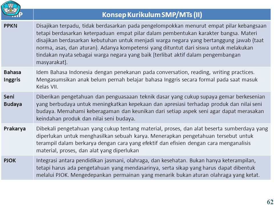 MPKonsep Kurikulum SMP/MTs (II) PPKNDisajikan terpadu, tidak berdasarkan pada pengelompokkan menurut empat pilar kebangsaan tetapi berdasarkan keterpaduan empat pilar dalam pembentukan karakter bangsa.