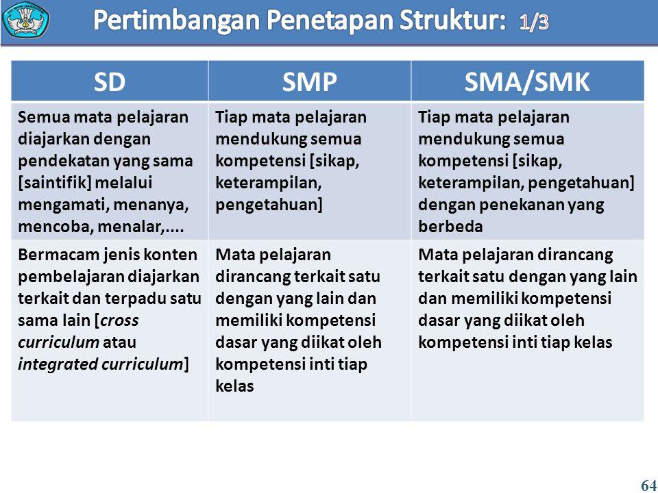 64 SDSMPSMA/SMK Semua mata pelajaran diajarkan dengan pendekatan yang sama [saintifik] melalui mengamati, menanya, mencoba, menalar,.... Tiap mata pel