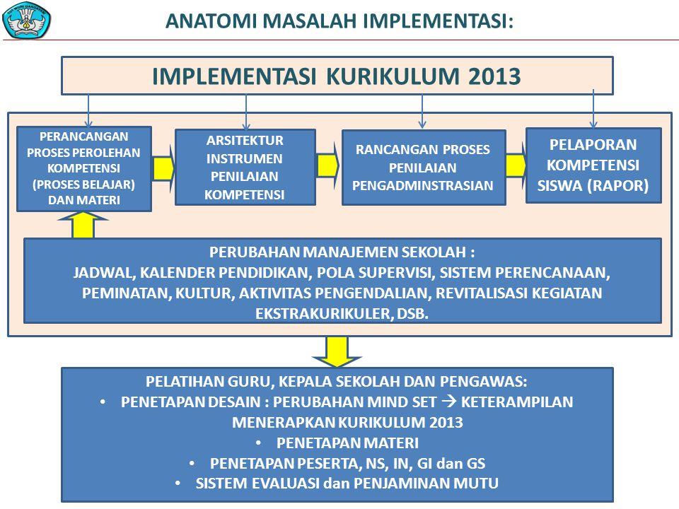 ANATOMI MASALAH IMPLEMENTASI: PELAPORAN KOMPETENSI SISWA (RAPOR) PERANCANGAN PROSES PEROLEHAN KOMPETENSI (PROSES BELAJAR) DAN MATERI ARSITEKTUR INSTRUMEN PENILAIAN KOMPETENSI RANCANGAN PROSES PENILAIAN PENGADMINSTRASIAN PELATIHAN GURU, KEPALA SEKOLAH DAN PENGAWAS: PENETAPAN DESAIN : PERUBAHAN MIND SET  KETERAMPILAN MENERAPKAN KURIKULUM 2013 PENETAPAN MATERI PENETAPAN PESERTA, NS, IN, GI dan GS SISTEM EVALUASI dan PENJAMINAN MUTU IMPLEMENTASI KURIKULUM 2013 PERUBAHAN MANAJEMEN SEKOLAH : JADWAL, KALENDER PENDIDIKAN, POLA SUPERVISI, SISTEM PERENCANAAN, PEMINATAN, KULTUR, AKTIVITAS PENGENDALIAN, REVITALISASI KEGIATAN EKSTRAKURIKULER, DSB.