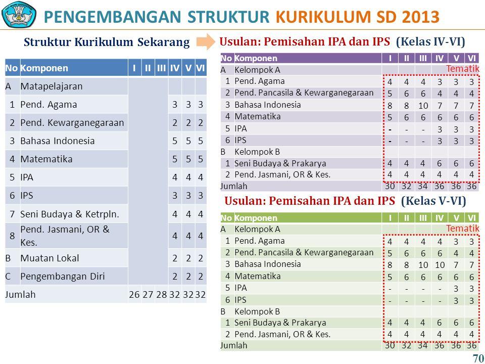 PENGEMBANGAN STRUKTUR KURIKULUM SD 2013 Struktur Kurikulum Sekarang Usulan: Pemisahan IPA dan IPS (Kelas IV-VI) NoKomponenIIIIIIIVVVI AMatapelajaran 1Pend.