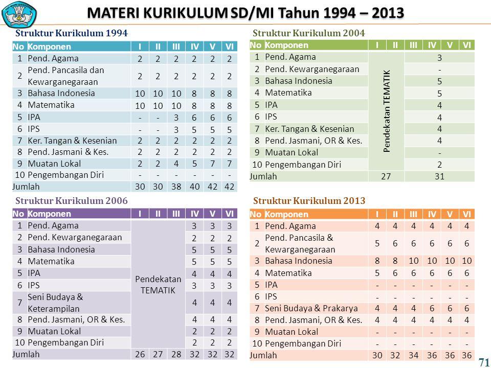 MATERI KURIKULUM SD/MI Tahun 1994 – 2013 NoKomponenIIIIIIIVVVI 1Pend.