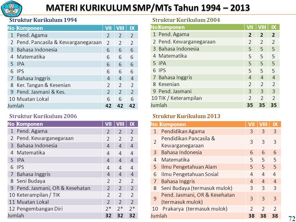 MATERI KURIKULUM SMP/MTs Tahun 1994 – 2013 NoKomponenVIIVIIIIX 1Pend.