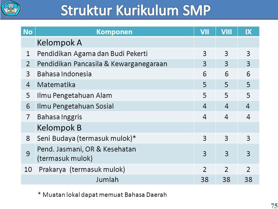 * Muatan lokal dapat memuat Bahasa Daerah NoKomponenVIIVIIIIX Kelompok A 1Pendidikan Agama dan Budi Pekerti333 2Pendidikan Pancasila & Kewarganegaraan333 3Bahasa Indonesia6 6 6 4Matematika555 5Ilmu Pengetahuan Alam555 6Ilmu Pengetahuan Sosial4 4 4 7Bahasa Inggris444 Kelompok B 8Seni Budaya (termasuk mulok)*333 9 Pend.