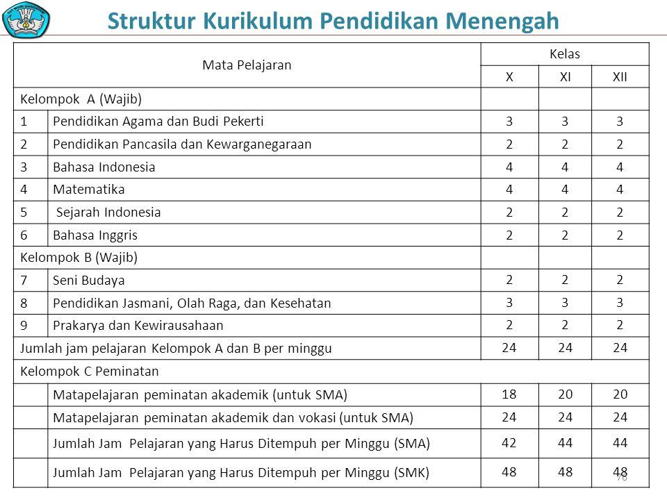 76 Mata Pelajaran Kelas XXIXII Kelompok A (Wajib) 1Pendidikan Agama dan Budi Pekerti333 2Pendidikan Pancasila dan Kewarganegaraan222 3Bahasa Indonesia