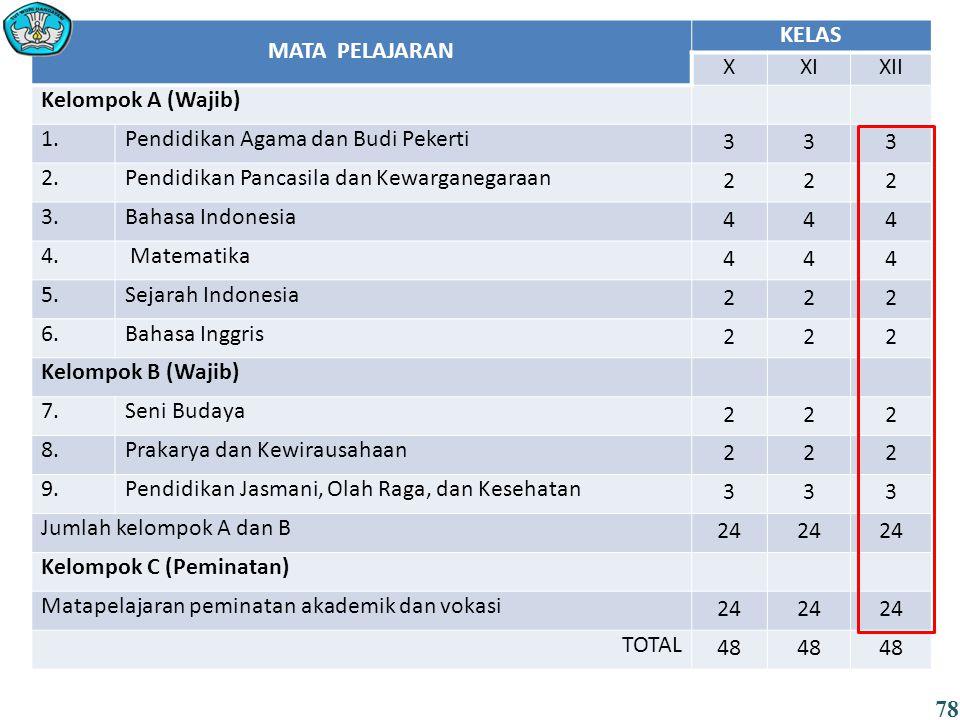 MATA PELAJARAN KELAS XXIXII Kelompok A (Wajib) 1.Pendidikan Agama dan Budi Pekerti 333 2.Pendidikan Pancasila dan Kewarganegaraan 222 3.Bahasa Indones