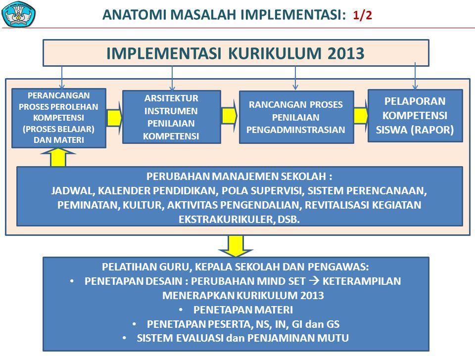 ANATOMI MASALAH IMPLEMENTASI: 1/2 PELAPORAN KOMPETENSI SISWA (RAPOR) PERANCANGAN PROSES PEROLEHAN KOMPETENSI (PROSES BELAJAR) DAN MATERI ARSITEKTUR INSTRUMEN PENILAIAN KOMPETENSI RANCANGAN PROSES PENILAIAN PENGADMINSTRASIAN PELATIHAN GURU, KEPALA SEKOLAH DAN PENGAWAS: PENETAPAN DESAIN : PERUBAHAN MIND SET  KETERAMPILAN MENERAPKAN KURIKULUM 2013 PENETAPAN MATERI PENETAPAN PESERTA, NS, IN, GI dan GS SISTEM EVALUASI dan PENJAMINAN MUTU IMPLEMENTASI KURIKULUM 2013 PERUBAHAN MANAJEMEN SEKOLAH : JADWAL, KALENDER PENDIDIKAN, POLA SUPERVISI, SISTEM PERENCANAAN, PEMINATAN, KULTUR, AKTIVITAS PENGENDALIAN, REVITALISASI KEGIATAN EKSTRAKURIKULER, DSB.