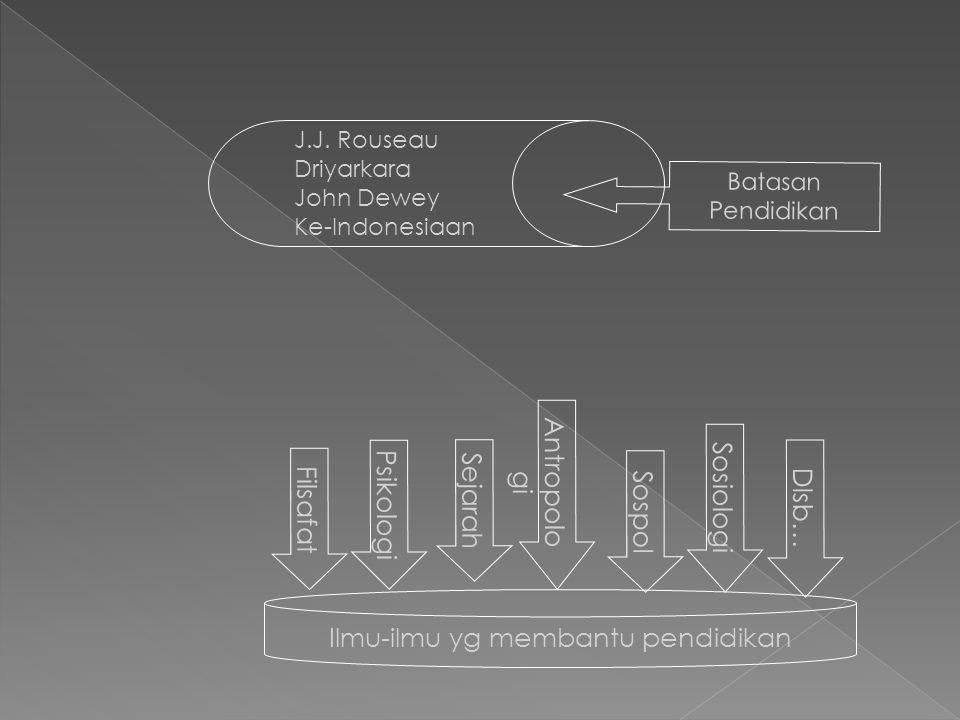 Batasan Pendidikan J.J. Rouseau Driyarkara John Dewey Ke-Indonesiaan Filsafat Psikologi Sejarah Antropolo gi Sospol Sosiologi Dlsb… Ilmu-ilmu yg memba