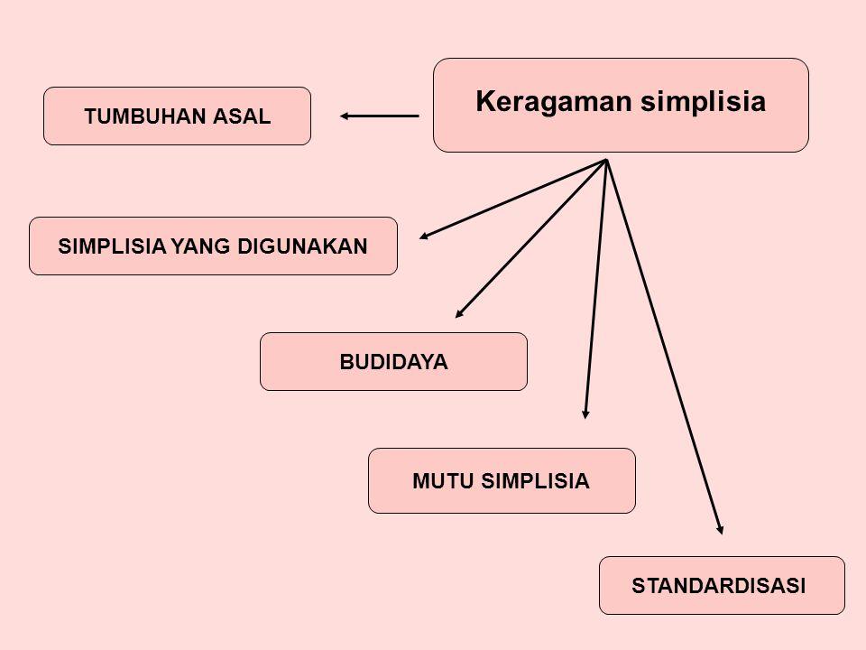 Keragaman simplisia TUMBUHAN ASAL BUDIDAYA STANDARDISASI MUTU SIMPLISIA SIMPLISIA YANG DIGUNAKAN