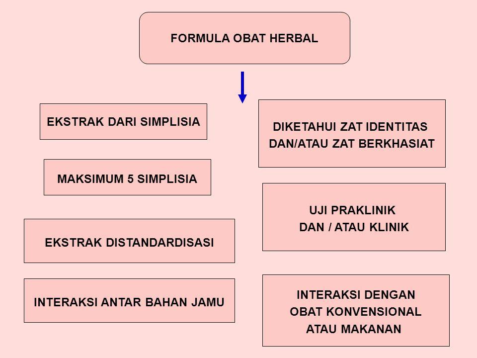 FORMULA OBAT HERBAL EKSTRAK DARI SIMPLISIA DIKETAHUI ZAT IDENTITAS DAN/ATAU ZAT BERKHASIAT UJI PRAKLINIK DAN / ATAU KLINIK EKSTRAK DISTANDARDISASI MAKSIMUM 5 SIMPLISIA INTERAKSI ANTAR BAHAN JAMU INTERAKSI DENGAN OBAT KONVENSIONAL ATAU MAKANAN