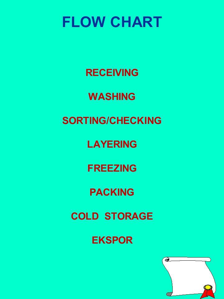 FLOW CHART RECEIVING WASHING SORTING/CHECKING LAYERING FREEZING PACKING COLD STORAGE EKSPOR