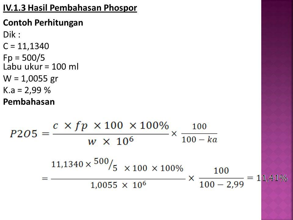 IV.1.3 Hasil Pembahasan Phospor Contoh Perhitungan Dik : C = 11,1340 Fp = 500/5 Labu ukur = 100 ml W = 1,0055 gr K.a = 2,99 % Pembahasan